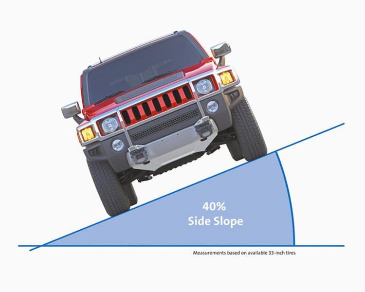 2008 Hummer H3 side slope infographic